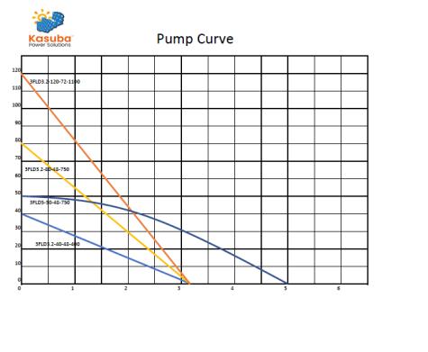 Pump Curve